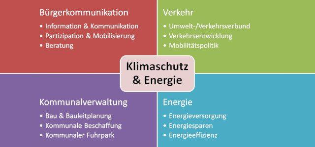 """""""Kommunales Energie- und Klimaschutz Management"""""""