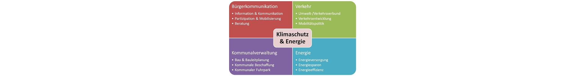 10 Jahre KEM! Die Fortbildung für Kommunales Energie- und Klimaschutzmanagement